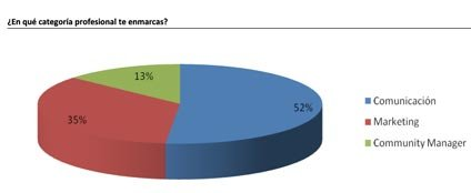 El 68% de los profesionales de la comunicación utiliza las redes sociales para trabajar