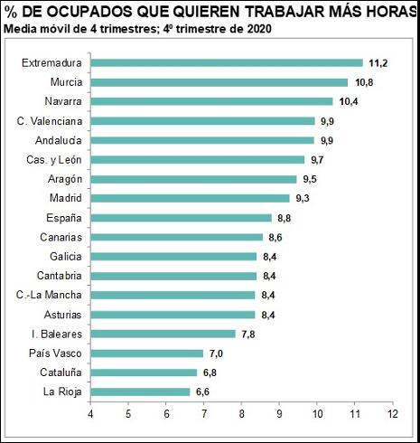 :: La proporción de empleos de alta cualificación en..